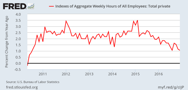 Index of Aggregate Weekly Hours Worked by Private Sector Workers
