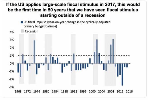 Fiscal Stimilus.gif
