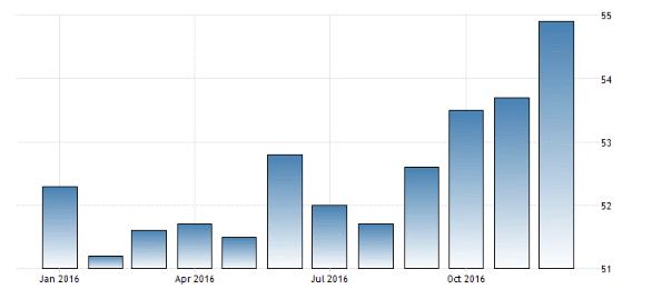 Eurozone manufacturing 1-2-17.gif