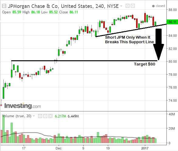Investors watch for stock chart break on JPMorgan Chase & Co