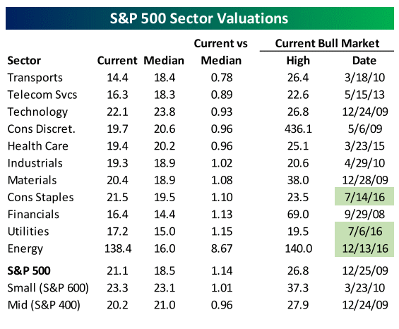 S&P sector valuations 1-1-17.gif