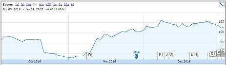 UNP Stock Price