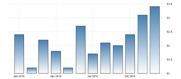Chinese services PMI 1-6-17.gif