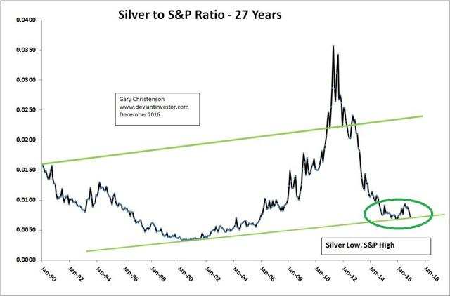 2017 Silver Price Forecast Nysearca