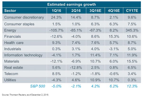 Earnings growth 12-25-16.gif