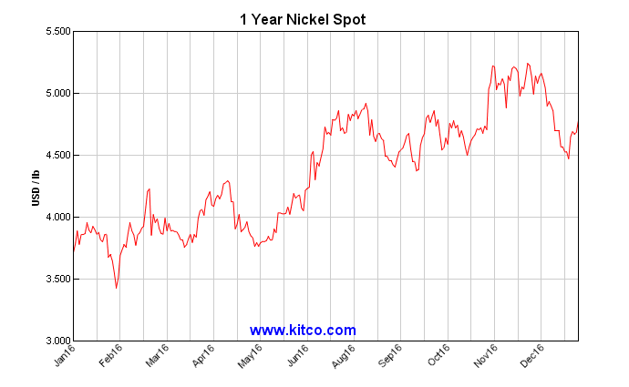 Ended The Year Off Of Highs Seen During Early Part Fourth Quarter On Thursday November 12 LME Nickel Was Trading At 10020 Per Ton