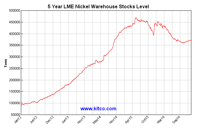 Stockpiles Of Nickel Rose Steadily From 2012 Through 2015 When They Reached A Peak Over 450000 Tons However On January 12 Inventories The LME Stood