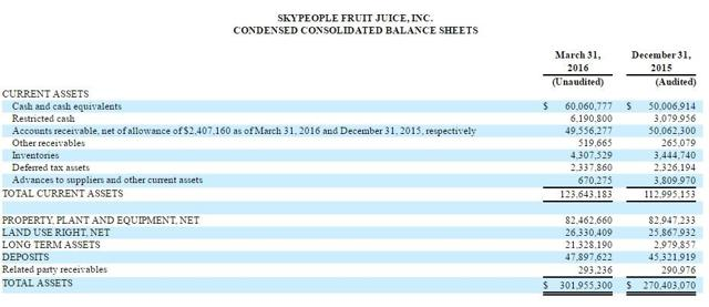 SP Q1 balance sheet
