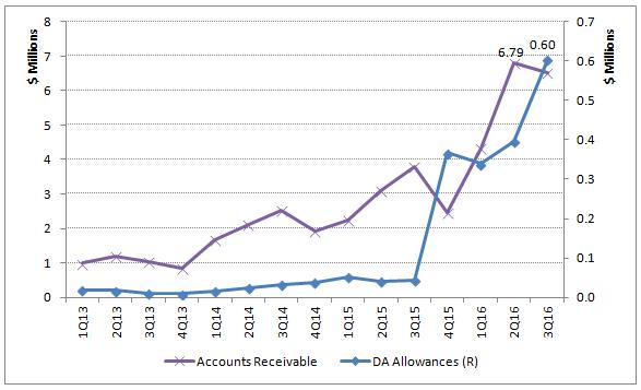 A/R and DA Allowances Trend 2013-16