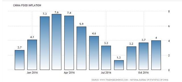 China food inflation - trading economics