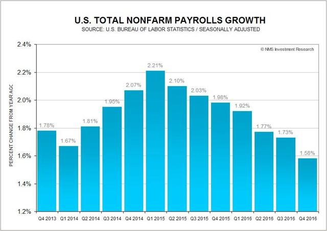 U.S. Total Nonfarm Payrolls Growth
