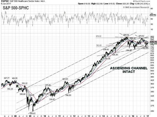 S&P 500 Healthcare Technical Chart