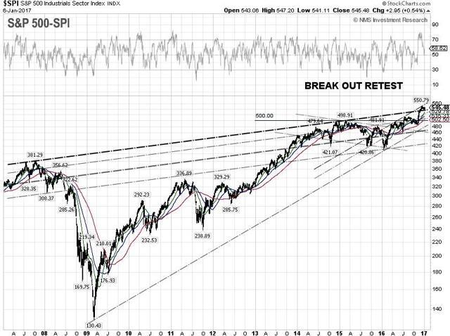 S&P 500 Industrials Technical Chart
