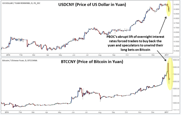 CNY vs Bitcoin