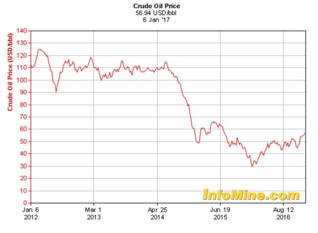 Vertex Energy Impact From Crude Oil Prices