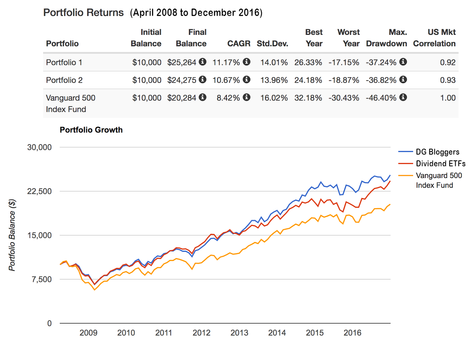 Top Holdings Of Dividend Growth Bloggers, 2017 Edition   Seeking Alpha