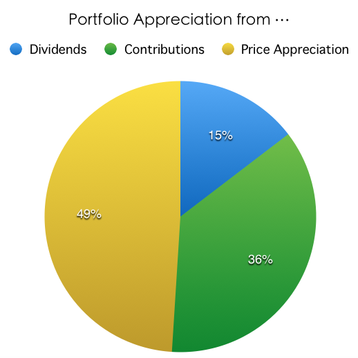 Dividend Portfolio Appreciation Factors
