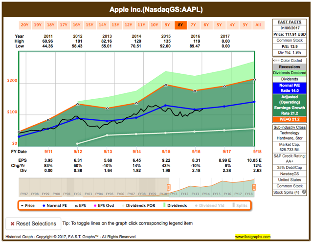 Apple Inc fundamental analysis graph