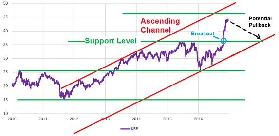 SPDR S&P Bank ETF price chart