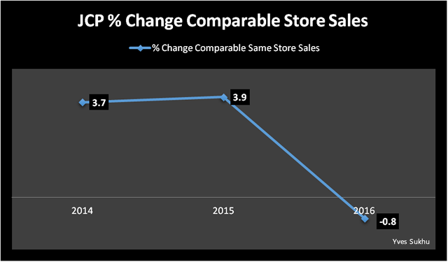 JCP % Change Comparable Store Sales