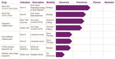 Bioverativ drug pipeline