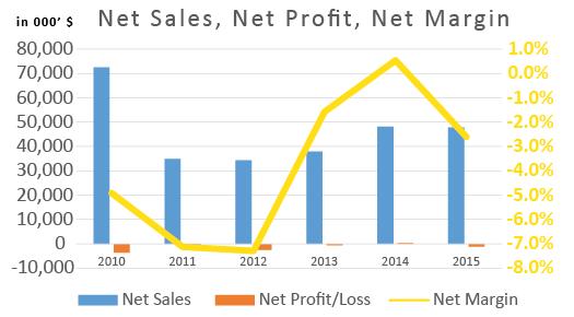 sales_profit_margin.png