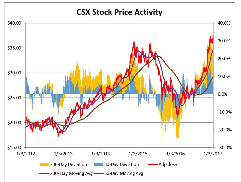 predicting stock market acti - 815×614