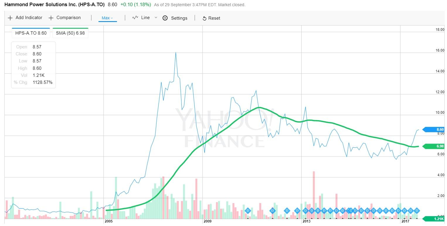 Hammond Power Solutions: Attractive Valuation Of A Growing ... on