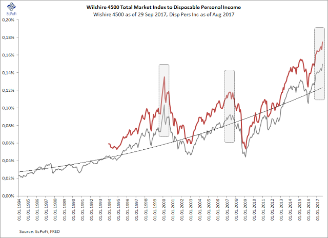 Headlines for Wilshire 4500 Completion Index (NAR:W4500)