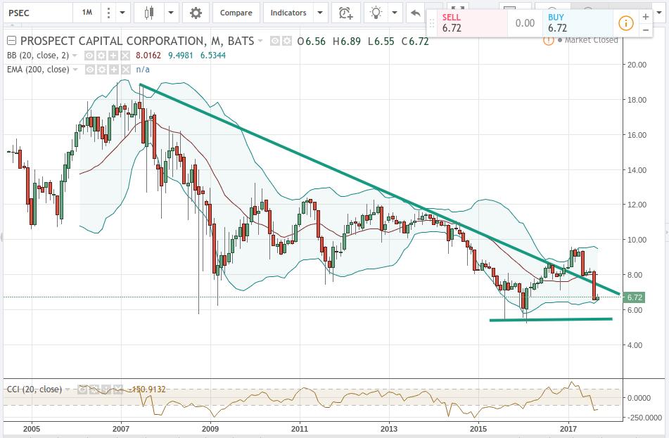 Broker Changes For Prospect Capital Corporation (NASDAQ:PSEC)
