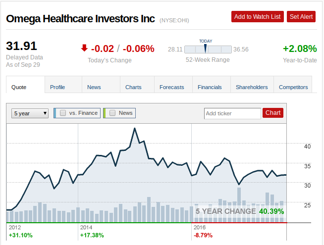 Omega Healthcare Investors, Inc. (NYSE:OHI) Ducks Under The Trend Line