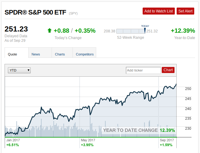 SPDR S&P Internet ETF (XWEB) Rises 1.53% for Oct 4
