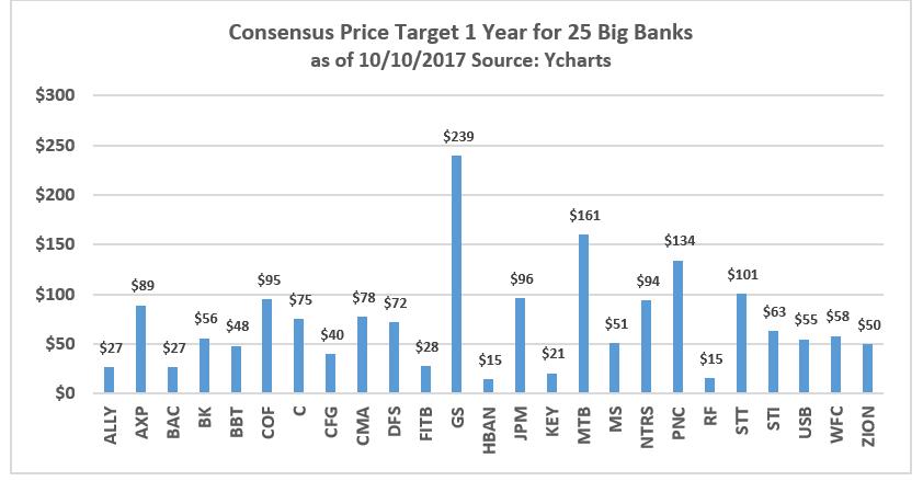 Key Bank Stock Quote Amazing 2 Banks To Buy In October  Keycorp Nysekey  Seeking Alpha