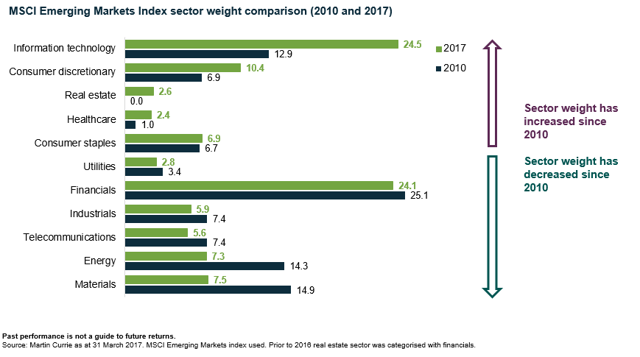 MSCI Emerging Markets Index Sector Weight Comparison