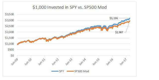 Leveraged Funds Can Be Your Friends Too | Seeking Alpha