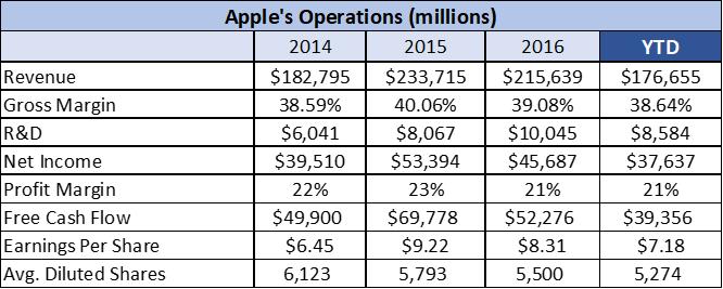 apple financial analysis