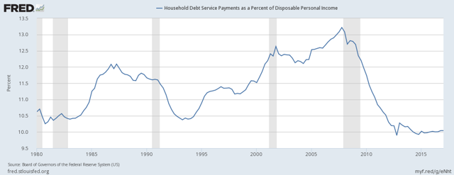 Household debt service payments as percentage of income