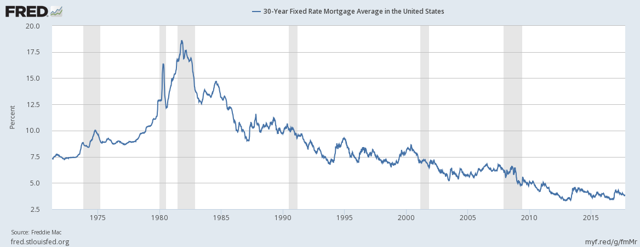 30-year fixed rate mortgage