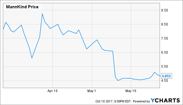 Here's how analysts see MannKind Corporation (NASDAQ:MNKD) after this past week