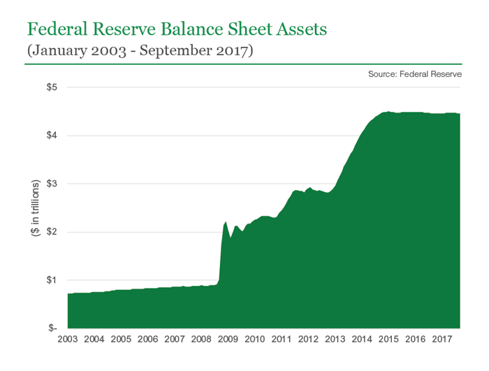 The Crash Of 2020, QE And The Federal Reserve's Market Corner |Federal Reserve Balance Sheet Duration