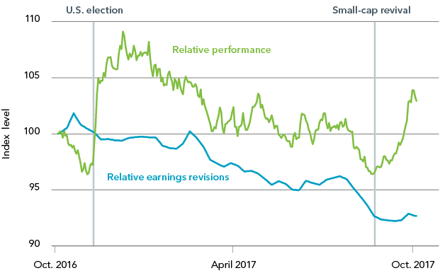 Chart: Small-cap vs. large-cap performance and earnings revisions, 2016-2017