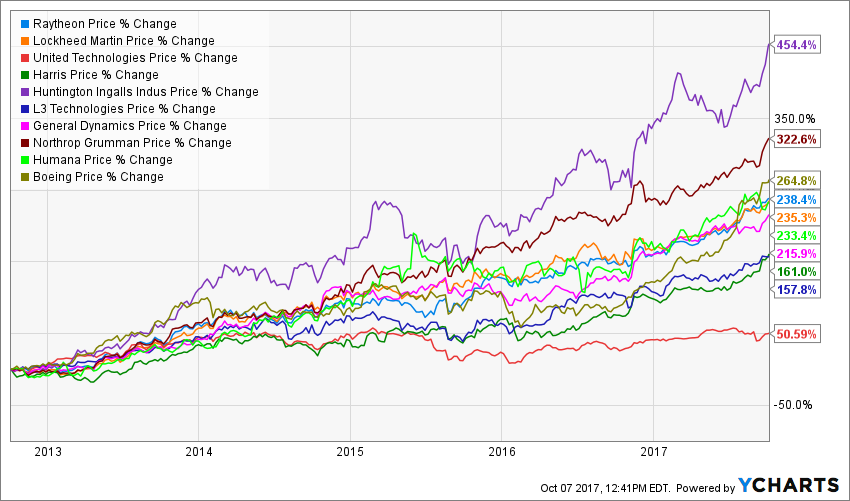Raytheon Overpriced But Still Looking At Strong Dividend Growth - Raytheon over the us map