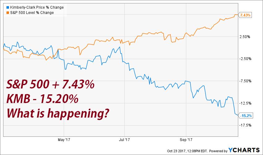 Kimberly-Clark: A Boring Company With Boring Results