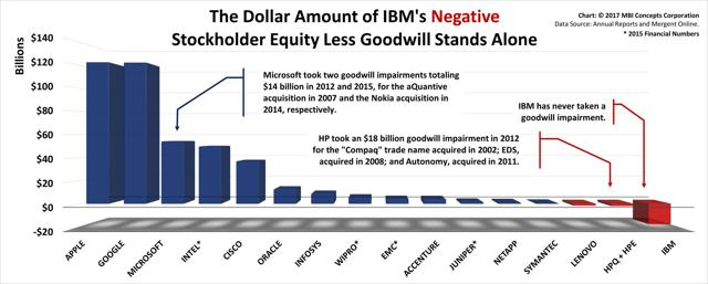Comparing Stockholder Equity less Goodwill across the Knowledge Industry