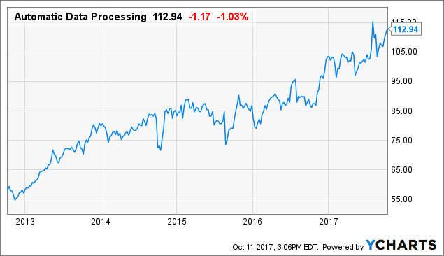 Automatic Data Processing (ADP) EPS Estimated At $0.85
