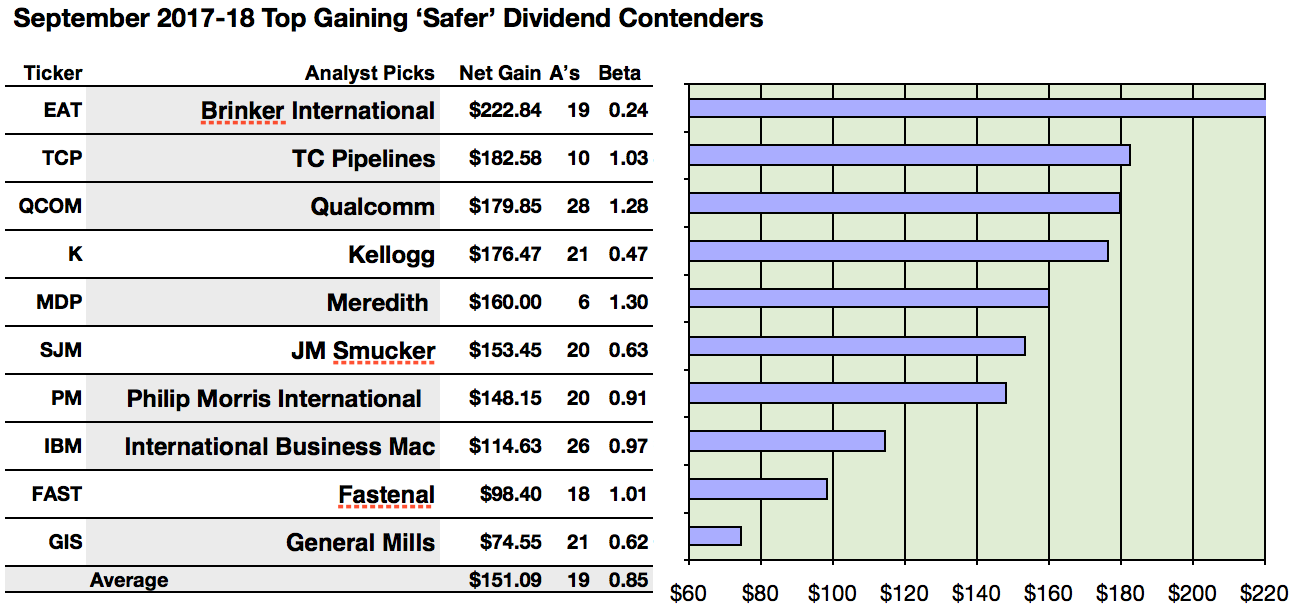Top safer dividend contender dog is consumer cyclical brinker by actionable conclusions 1 10 analysts assert top ten safer dividend contender dogs could net 746 to 2228 gains by september biocorpaavc Image collections