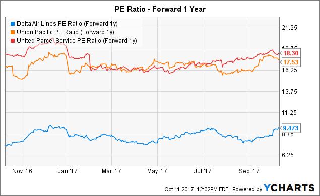 Delta Air shares fly higher premarket after third quarter beats market estimates