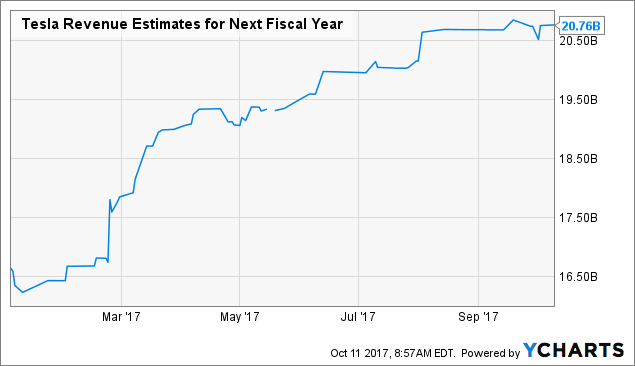 This Analyst Isn't Worried About Growing EV Competition For Tesla Inc (TSLA)