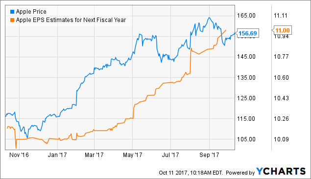 Samsung Stock Quote Custom Apple Stock Focus On The Big Picture  Apple Incnasdaqaapl