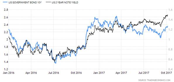 United States Ten Year Government Bond versus Two Year Note Yield Chart